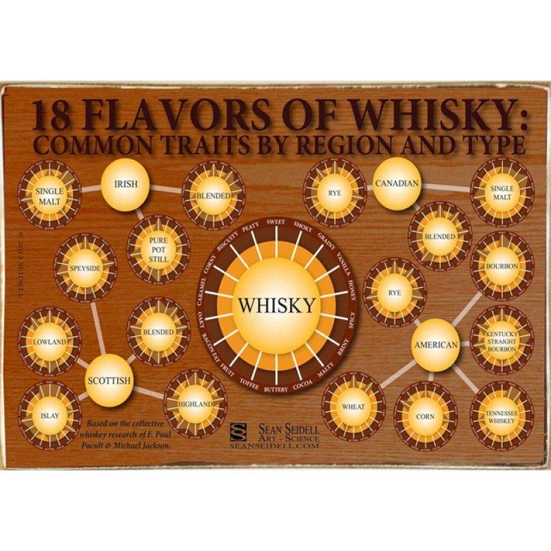Ρετρό Πίνακας Χειροποίητος Whiskey 30 x 20 cm